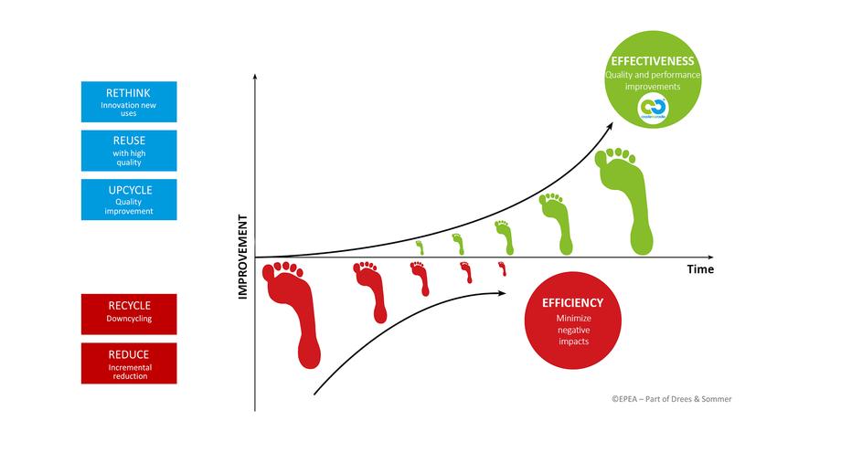 Öko-Effektivität vs. Öko-Effizienz
